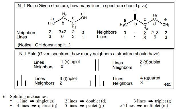شكافتگي اسپيني در طيف سنجي NMR