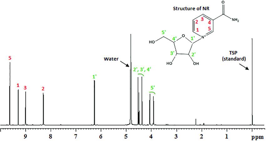 آناليز NMR  درمحلول دوريوم اكسايد