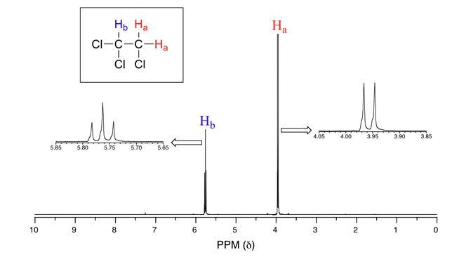 شكافتگي در طيف NMR