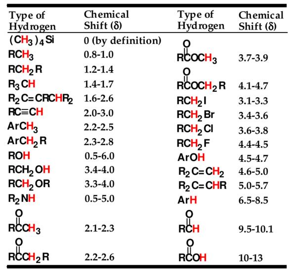 chemical shift