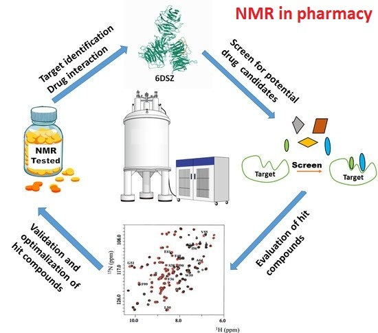 NMR IN PARMACY